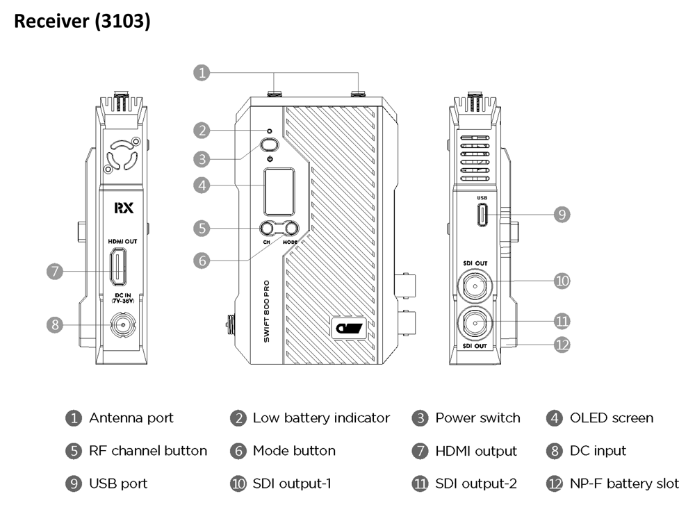 CVW Swift800 Pro Anschlüsse Sender